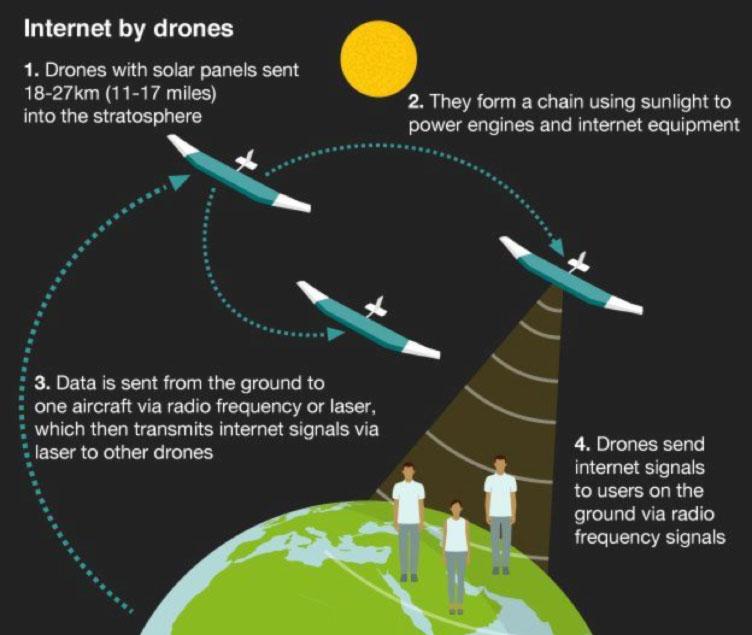Internet-Drones