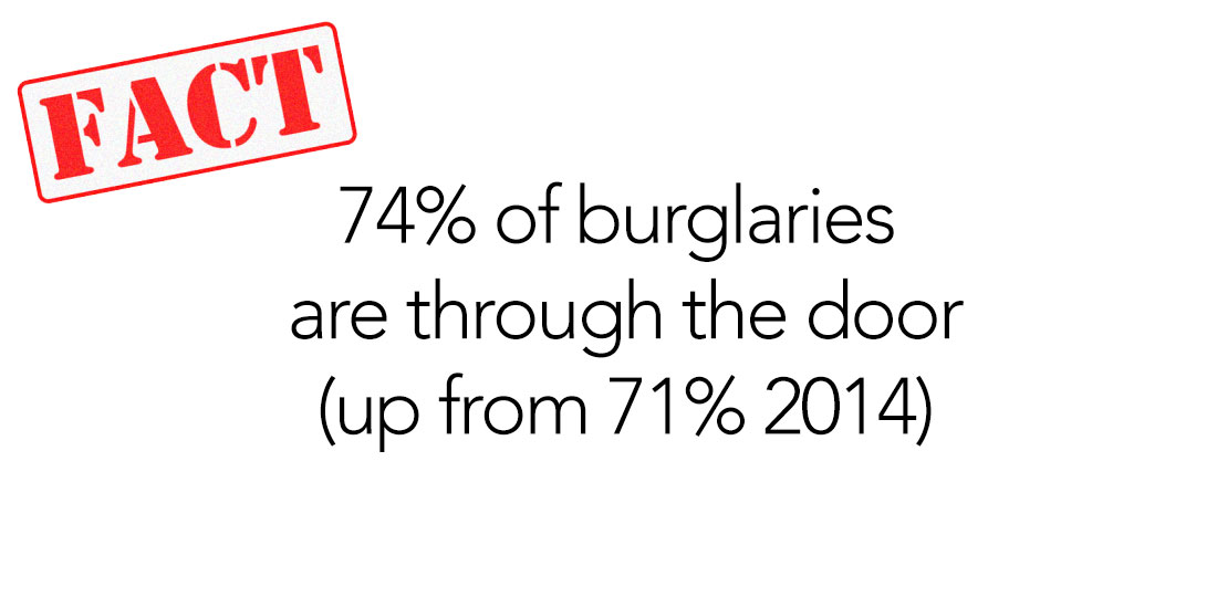 74% of burglaries are through the door (up from 71% 2014)